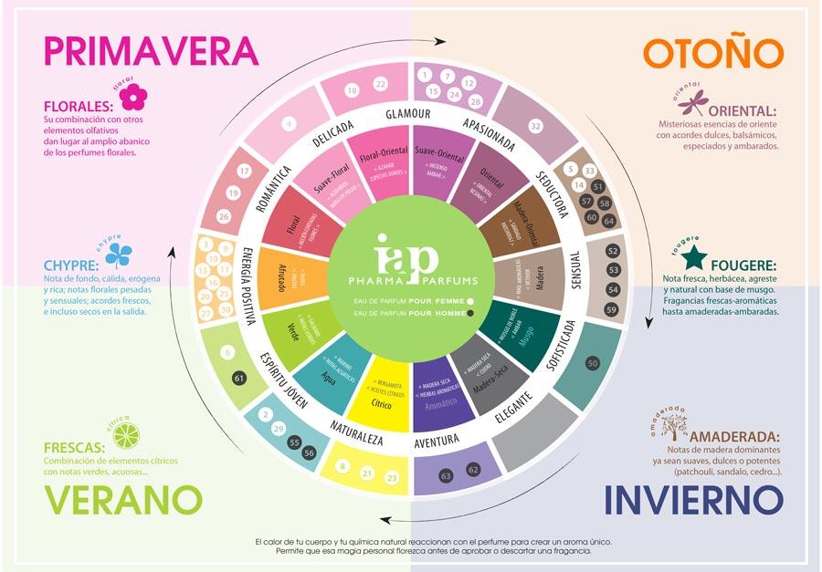 Rueda Olfativa Perfumes IAP Pharma